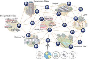 Wireless Mesh Networks For Metropolitan City And Country