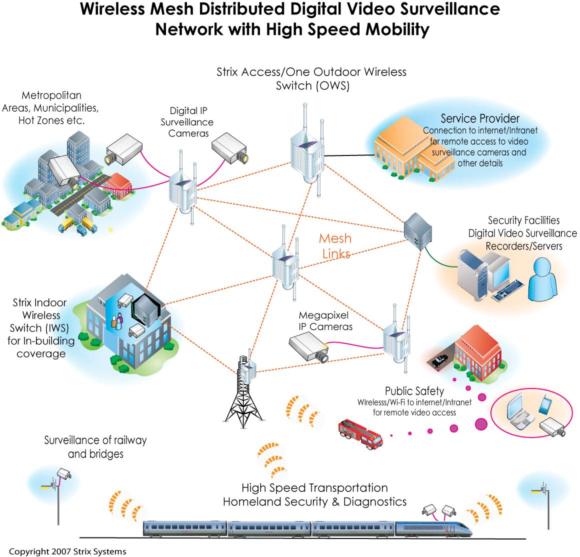 100 Video Surveillance System With Outdoor Vitek Vt