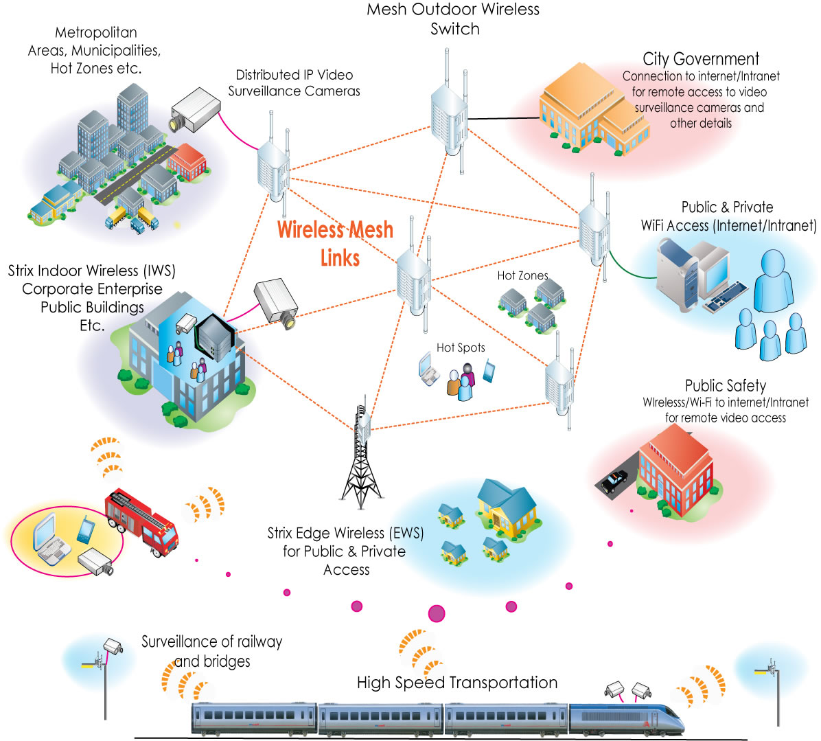 StrixWirelessIllustration wireless mesh networks for metropolitan, city and country wide